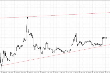 Рост цены на биткоин