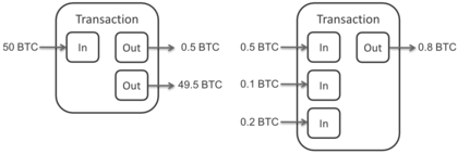 420px-Bitcoin_Transaction_Inputs_and_Outputs[1]