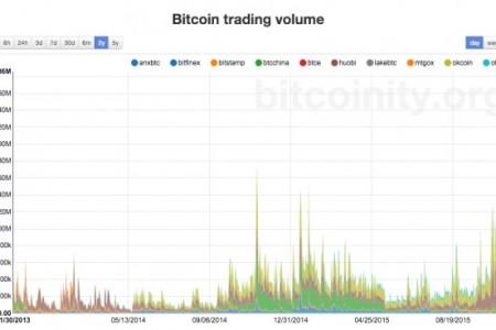 Объемы торгов биткоин...