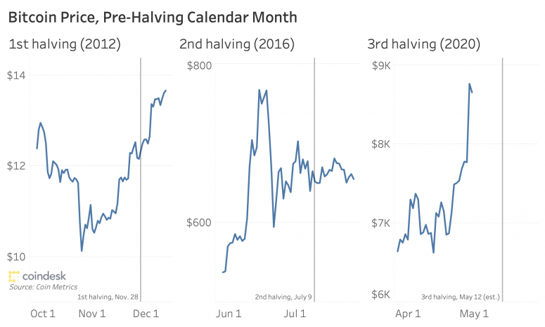 bitcoinhalvingprice_coindeskmonthlyreview_april2020-775x465
