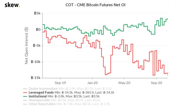 skew_cot__cme_bitcoin_futures_net_oi-2-775x433